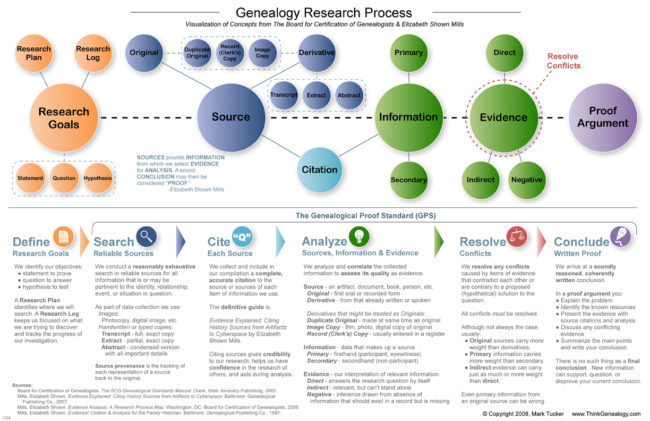 Genealogy Research Map v2